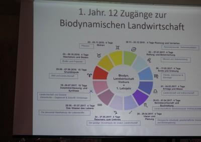 Ausbildung bio-dyn. LW, 1. Jahr